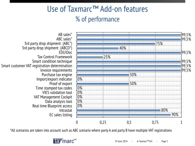 Compare VAT performance of Standard SAP with Taxmarc™ packages.005