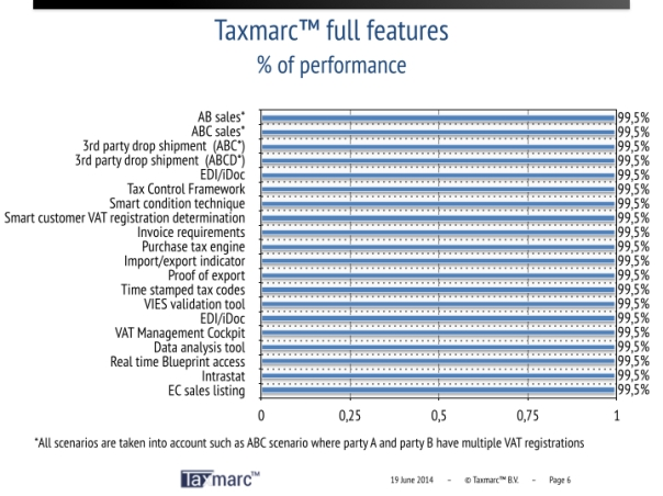 Compare VAT performance of Standard SAP with Taxmarc™ packages.006